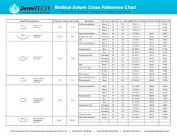 Suture Removal Chart Medical Suture Cross Reference Chart G Hartzell Son