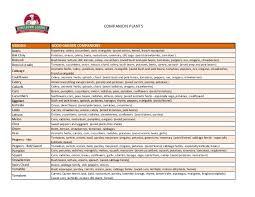 Companion Plants Chart Homegrown Gourmet