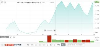 Ferrari Ipo Likely To Follow A Pattern Other High Profile
