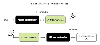 small i o devices pc peripherals application small i o devices