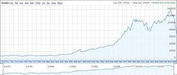 Dow Jones All Time High Chart Djia Market Manipulation Charted Page 1
