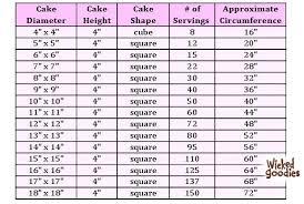 Cake Serving Size Jobbahemifranonline