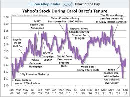 Stock Trading Yahoo