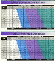 Body Fat Measurement Chart For Women