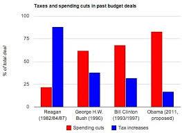Americas Debt Ceiling Finding The Republicans Golden