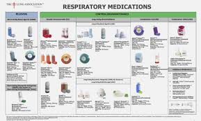 Asthma And Copd Medications Chart Asthma Copd Medications Chart Copd Medication Chart
