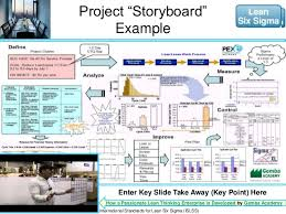 Project Storyboard Green Belt Projects Ppt Ppt Six Sigma Project