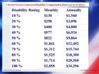 Va Disability Pay Chart 2011 The 2017 Requested Rate Hike Challenge Currently 23 3