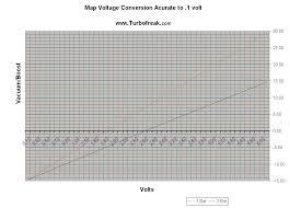 Map Sensor Voltage Chart Mopar Turbo Minivan 3 Bar Map Sensor