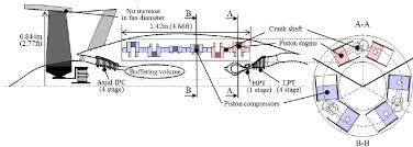 a composite cycle engine concept hecto pressure ratio pdf figure