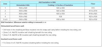 Hunter Insulation R Value Chart R25 Insulation