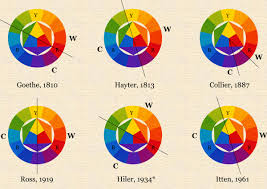 Warm Colour Chart The Dimensions Of Colour Warm And Cool Hues