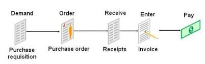 Overview Of Procure To Pay Cycle In Oracle Apps Oracle Erp
