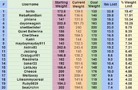 Biggest Loser Excel Spreadsheet Biggest Loser Excel Spreadsheet Of Weight Loss Challenge
