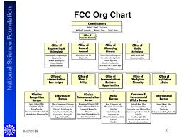Fcc Frequency Chart 2018 U S Regulatory Structure Ppt Download