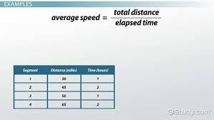 Calculating Average Speed Formula Practice Problems