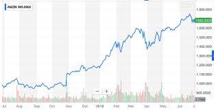 Amzn Interactive Stock Chart Inc Yahoo Warcekole Tk