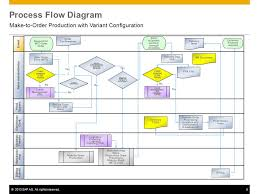 Sap Sales Order Process Flow Chart Sap Process Flow Diagrams Catalogue Of Schemas