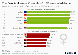 World Maternity Leave Chart Chart The Best And Worst Countries For Women Worldwide