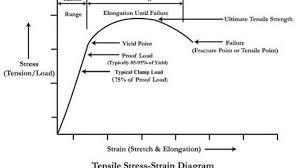 Grade 8 Shear Strength Chart Are Grade 8 Bolts More Brittle Than Grade 5 8 8 Vs 10 9