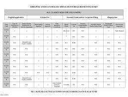 dealer license chart