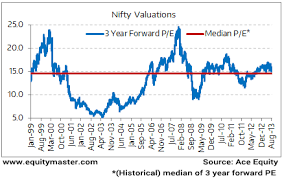 Nifty Pe Ratio Historical Chart Valuations Reasonable If Not Cheap Chart Of The Day 19