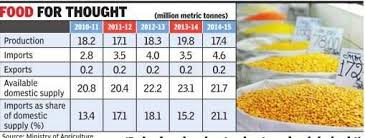 Why Dal Prices Have Doubled Heres The Math India News