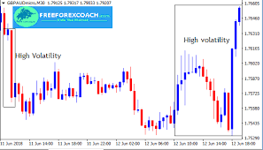 The Forex Market Changing Environment Volatility Free