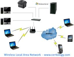 types of networks lan wan man wlan san wireless local area network