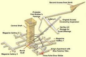 the step pyramid of djoser at saqqara in egypt   the primary    diagram of the substructure of djoser    s step pyramid at saqqara