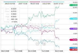 Jnug Stock Quote Beauteous Gold Silver Mining Shares GDXJ JNUG TF Metals Report