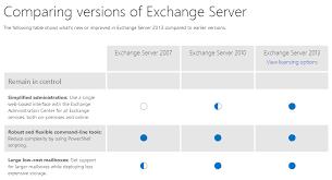 Exchange Server Comparison Krisna Ismayanto