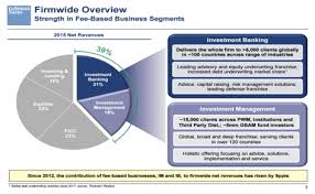Goldman Sachs Organization Chart Related Keywords