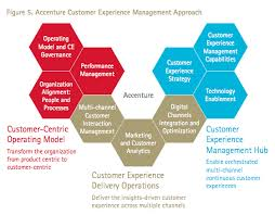 Delivering Exceptional Customer Experience At Scale Part 3