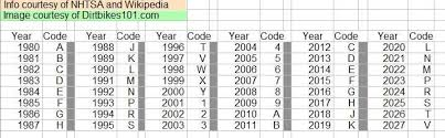 Year To Vin Chart Yamaha Motorcycle Vin Number Year Chart Disrespect1st Com