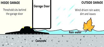 garage door water stop is the threshold able to withstand weight of a vehicle being rain