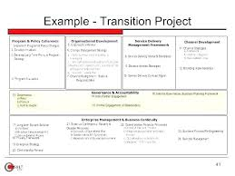 Employee Transition Plan Template Role New Work Roles And