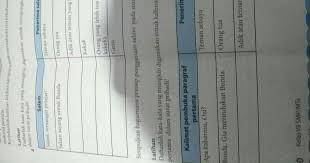 Selain tentang kunci jawaban soal pat bahasa indonesia kelas 3 sd semester 2, simak juga informasi penting lainnya. Kunci Jawaban Bahasa Indonesia Kelas 7 Halaman 200 Jawaban Soal