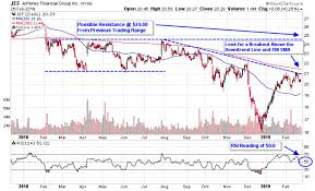 Mass Retirement Chart Group 1 3 Asset Management Stocks Poised For A Breakout