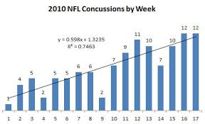 Nfl Will The Rate Of Concussions Increase If The Season