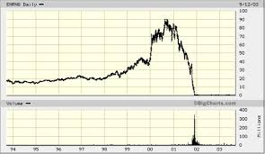 Pets Com Stock Chart A Cautionary Tale 4 Stocks That Took Only Days To Crash