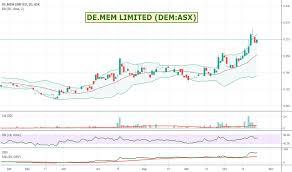 Dem Stock Price And Chart Asx Dem Tradingview