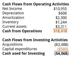 Free Cash Flows Example Free Cash Flow Owner Earnings Business Literacy Institute