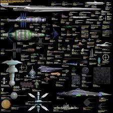 Starship Size Comparison Chart High Resolution Size Comparison Of Famous Sci Fi Spaceships Infographics