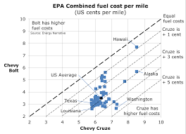 Electric Vs Gasoline Vehicle Fuel Costs Under Different Epa