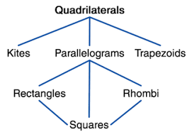 Parallelogram Venn Diagram Quadrilaterals At A Glance