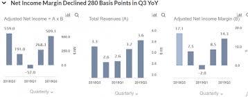 Explaining The Decline In Expedias Q3 Profits Nasdaq