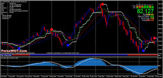 Forex Multi Trend Daily Chart A Very Immpressive Trend