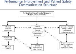 Sentara Health Chart Sentara Norfolk General Hospital Accelerating Improvement