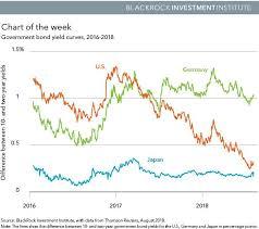 A Different Read Of The U S Yield Curve Seeking Alpha